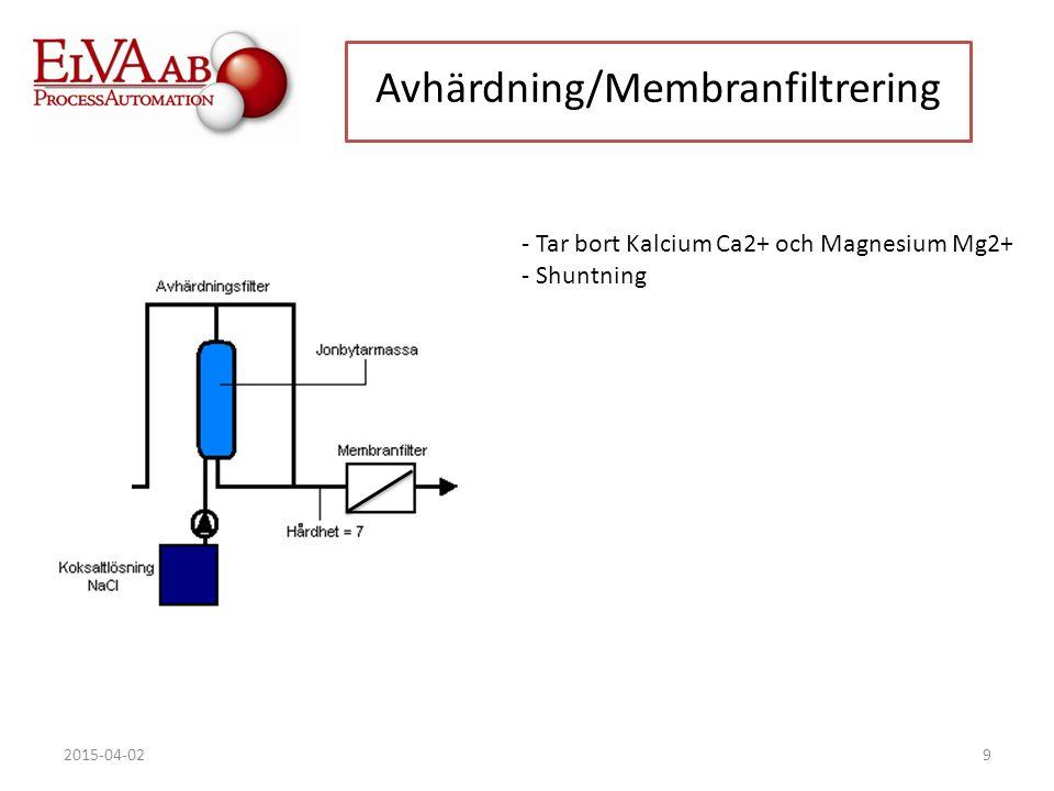 Avhärdning/Membranfiltrering