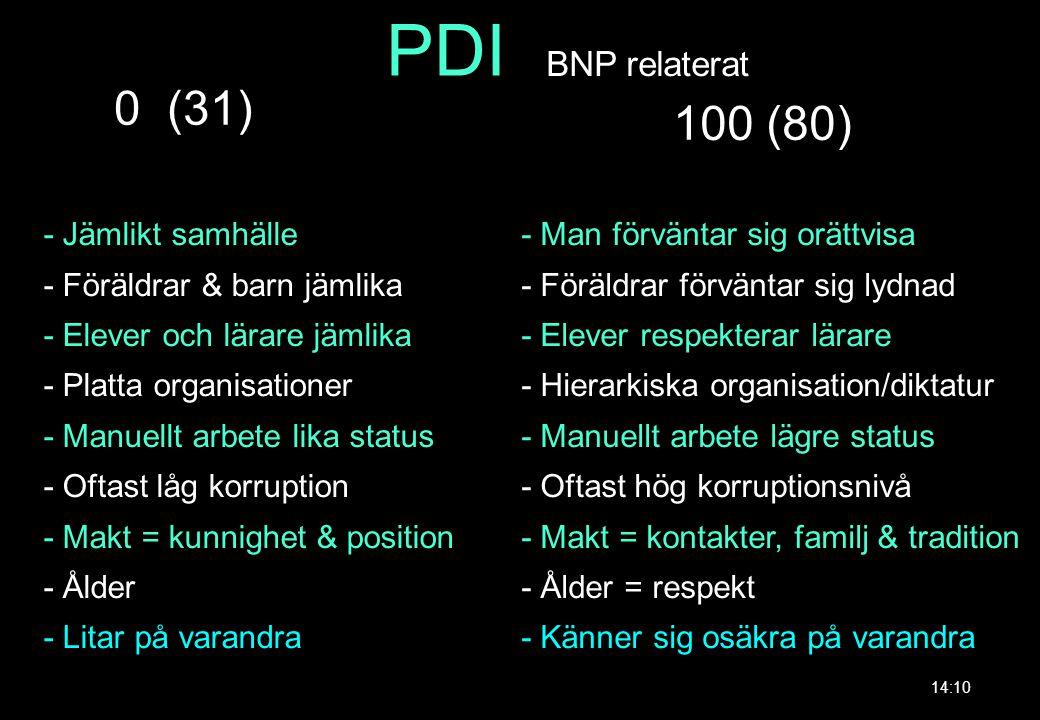 PDI 0 (31) 100 (80) BNP relaterat - Jämlikt samhälle