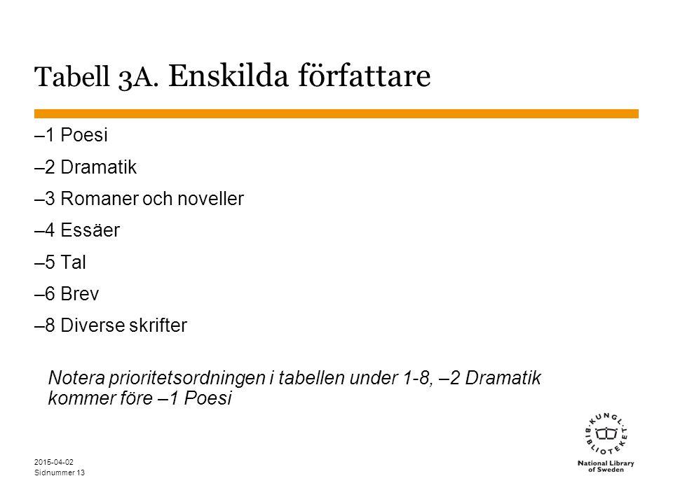 Tabell 3A. Enskilda författare