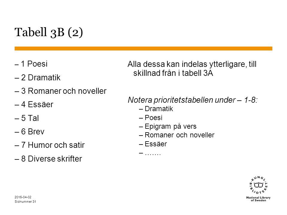 Tabell 3B (2) – 1 Poesi. – 2 Dramatik. – 3 Romaner och noveller. – 4 Essäer. – 5 Tal. – 6 Brev.