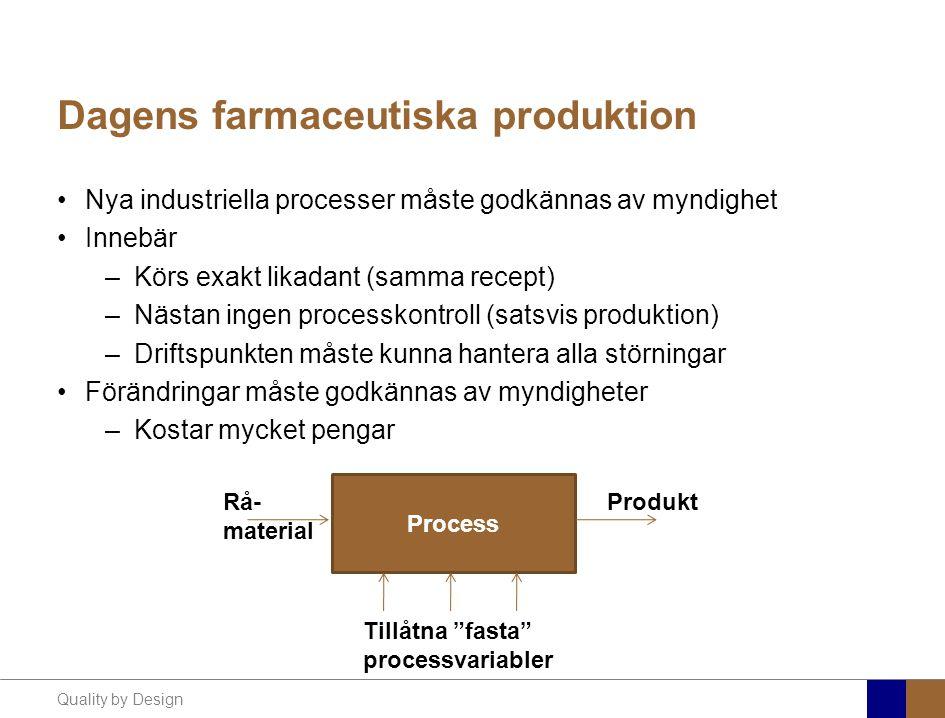 Dagens farmaceutiska produktion