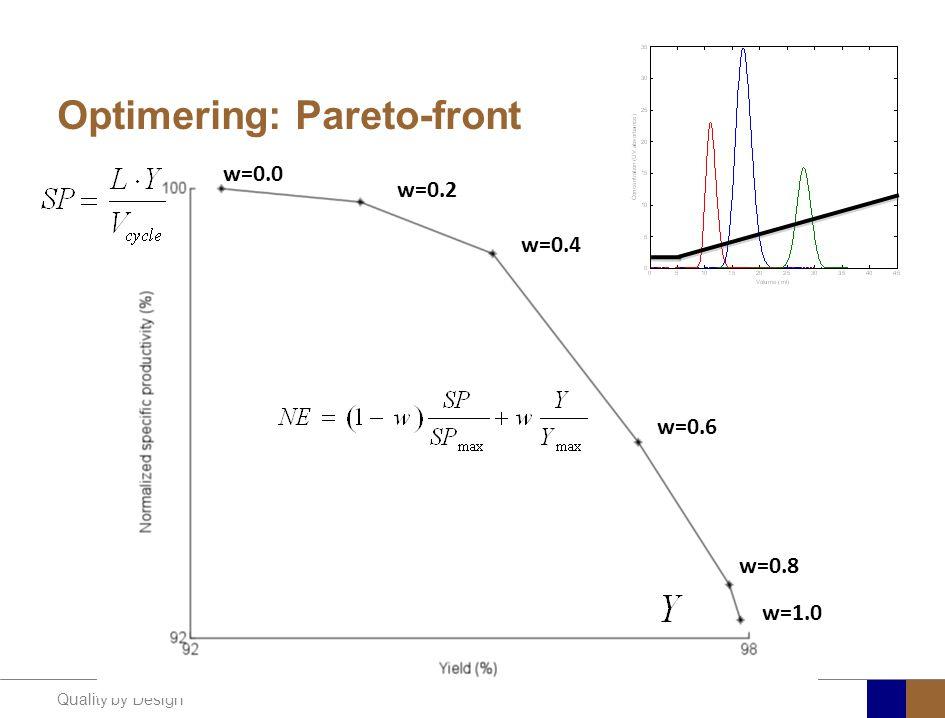 Optimering: Pareto-front