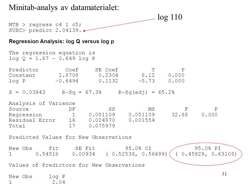 Minitab-analys av datamaterialet: log 110