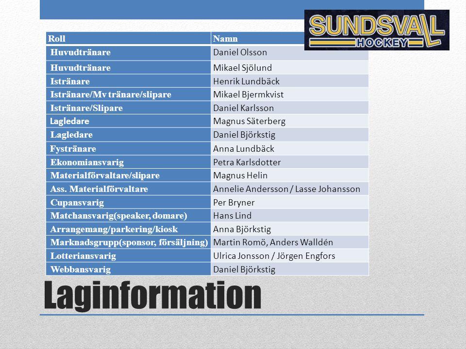 Laginformation Roll Namn Huvudtränare Daniel Olsson Mikael Sjölund
