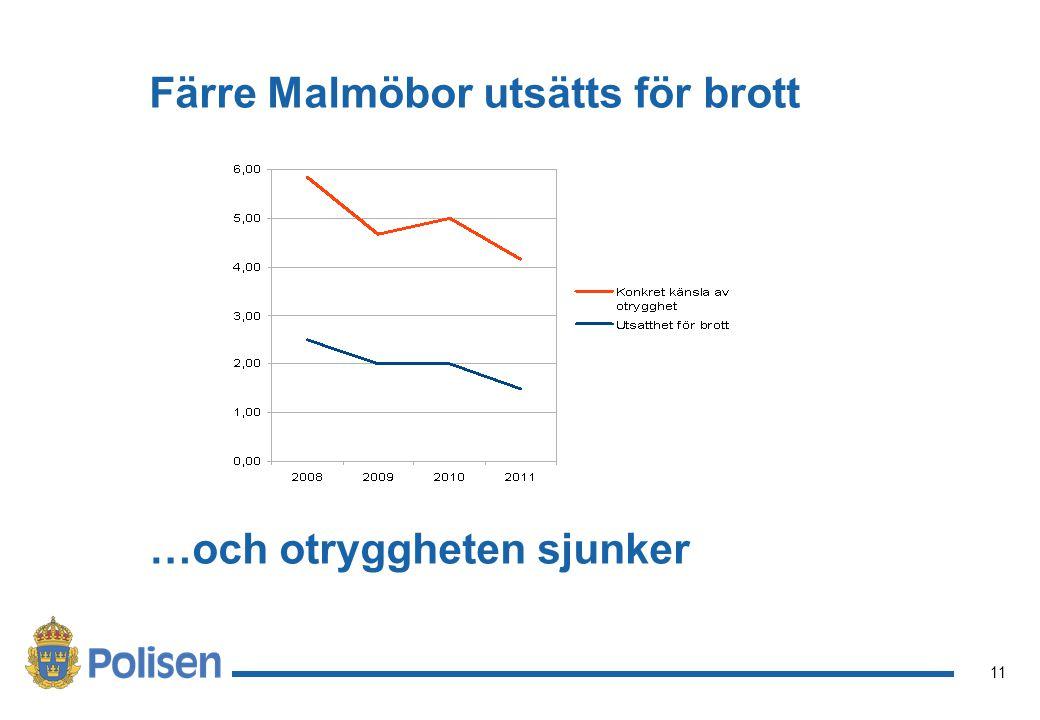 Färre Malmöbor utsätts för brott