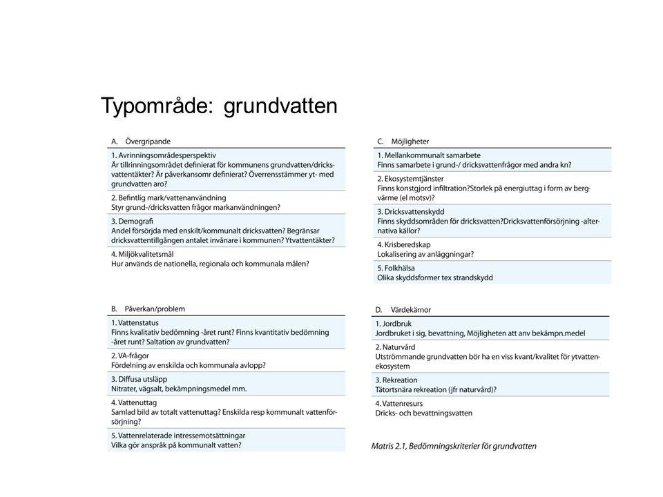 Typområde: grundvatten