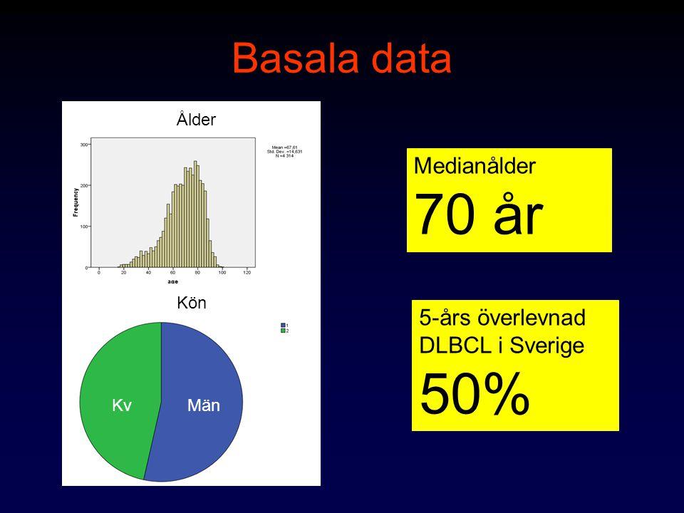 Basala data Medianålder 70 år 5-års överlevnad DLBCL i Sverige 50%