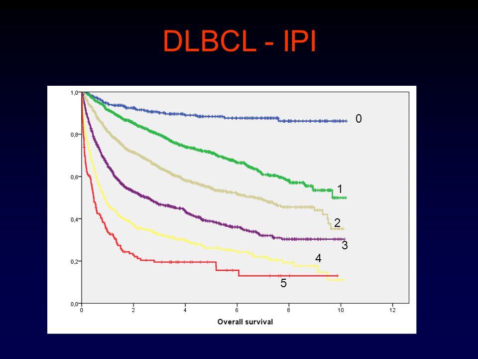 DLBCL - IPI 1 2 3 4 5