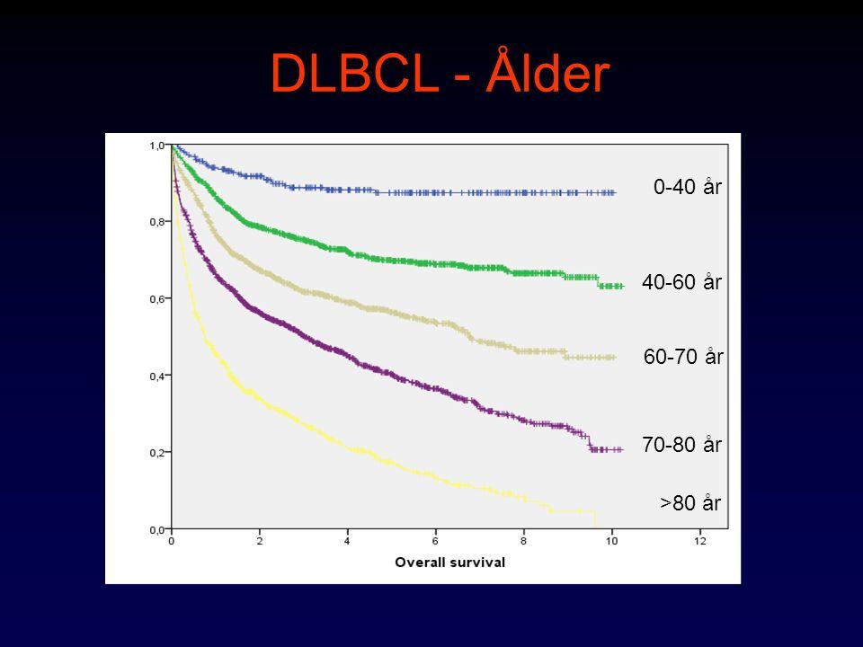 DLBCL - Ålder 0-40 år 40-60 år 60-70 år 70-80 år >80 år