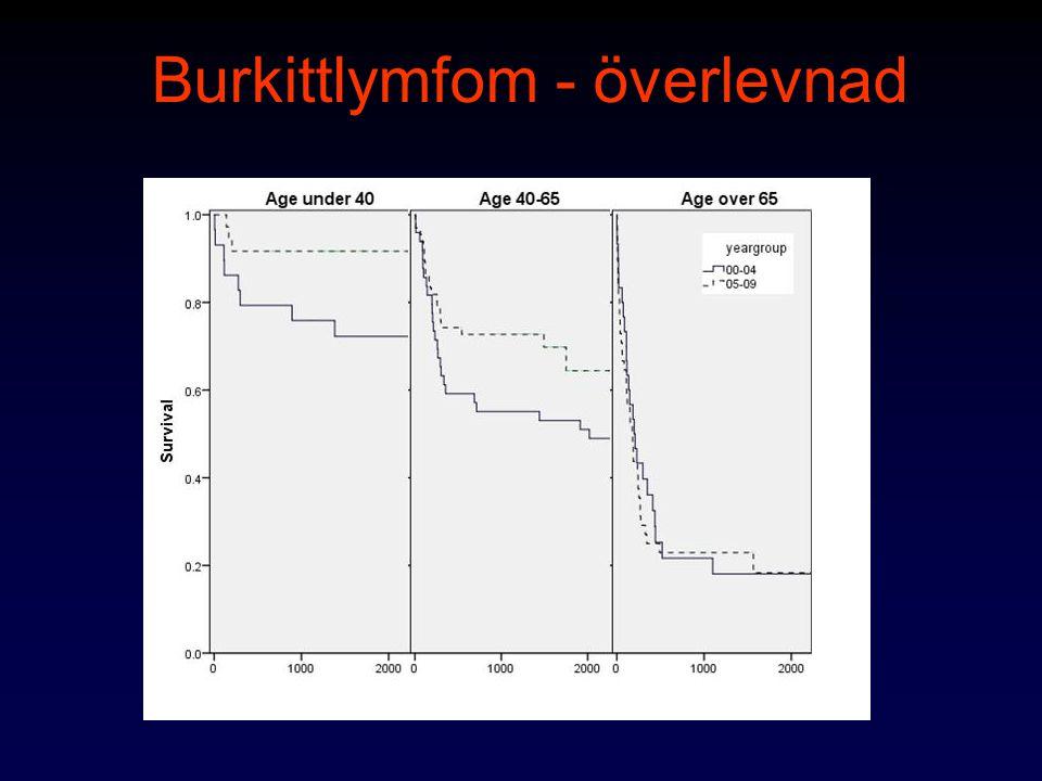 Burkittlymfom - överlevnad