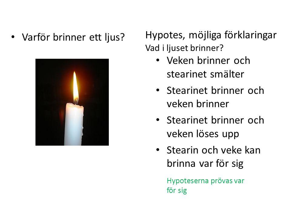 Hypotes, möjliga förklaringar Varför brinner ett ljus