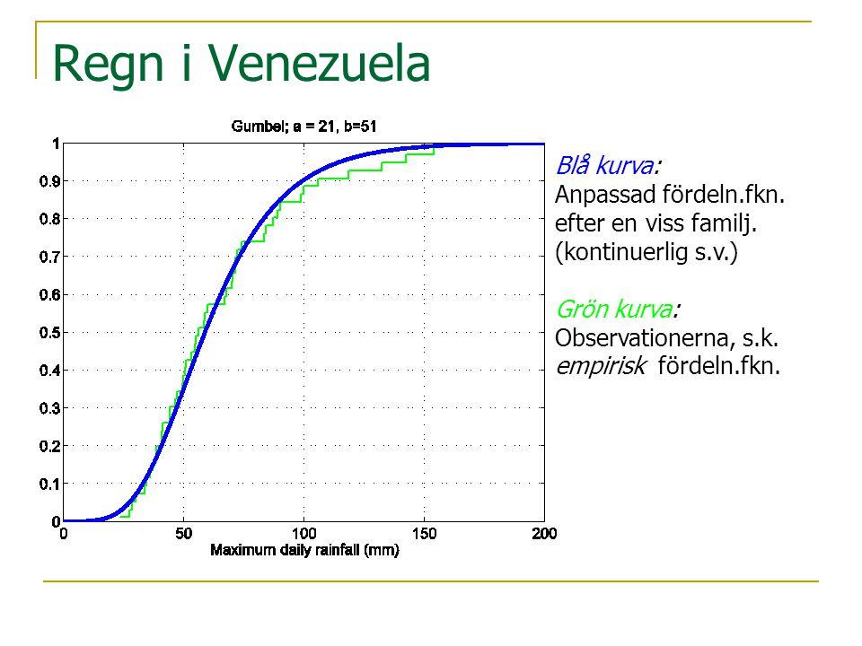 Regn i Venezuela Blå kurva: Anpassad fördeln.fkn.