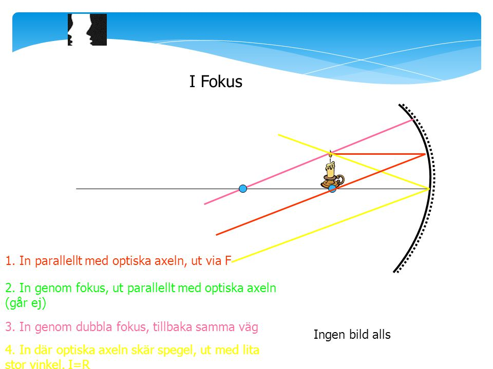 I Fokus 1. In parallellt med optiska axeln, ut via F