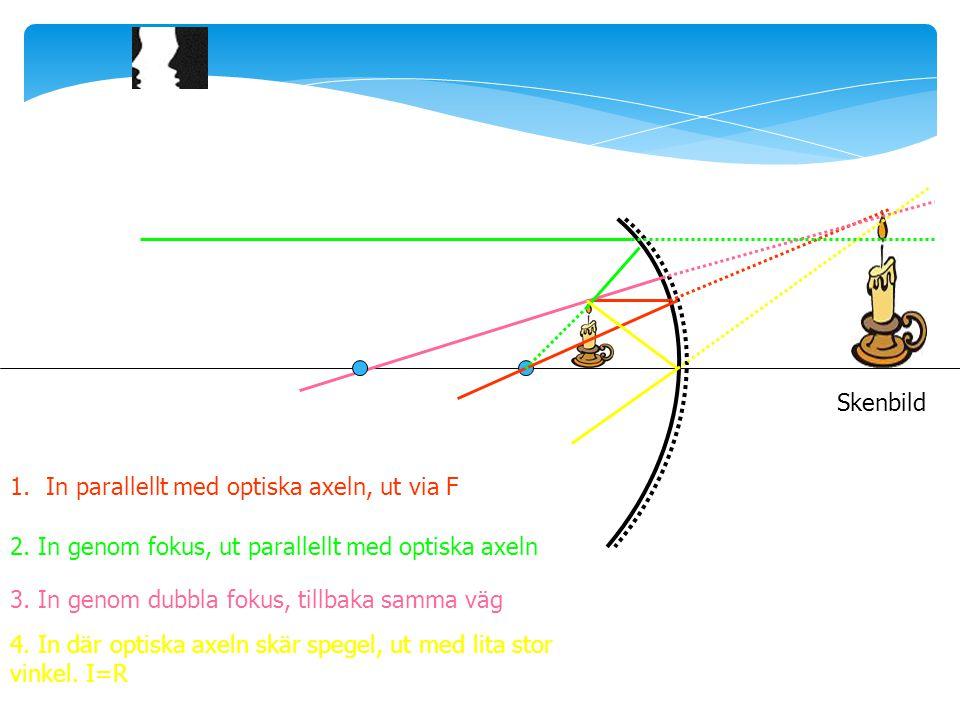 Skenbild In parallellt med optiska axeln, ut via F. 2. In genom fokus, ut parallellt med optiska axeln.
