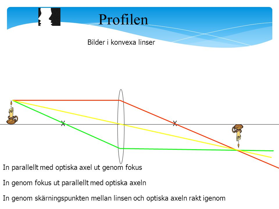 Profilen Bilder i konvexa linser X X