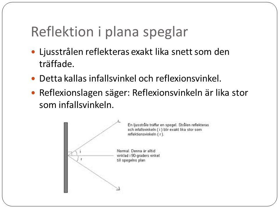 Reflektion i plana speglar