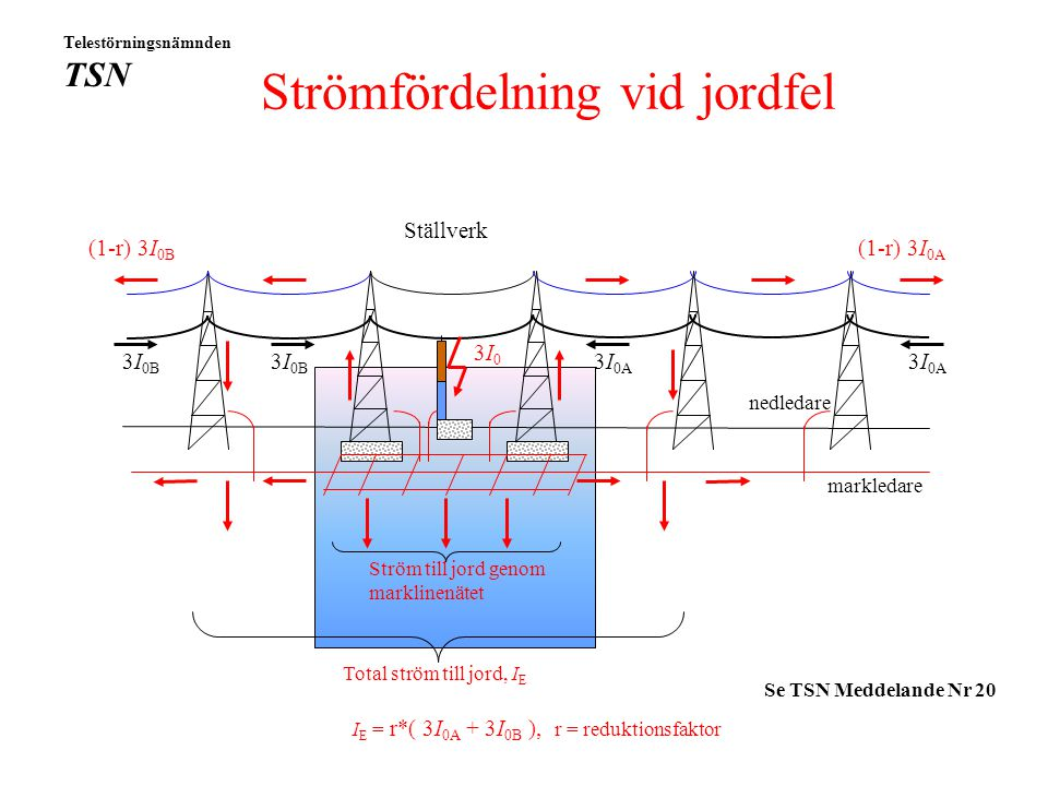 Strömfördelning vid jordfel
