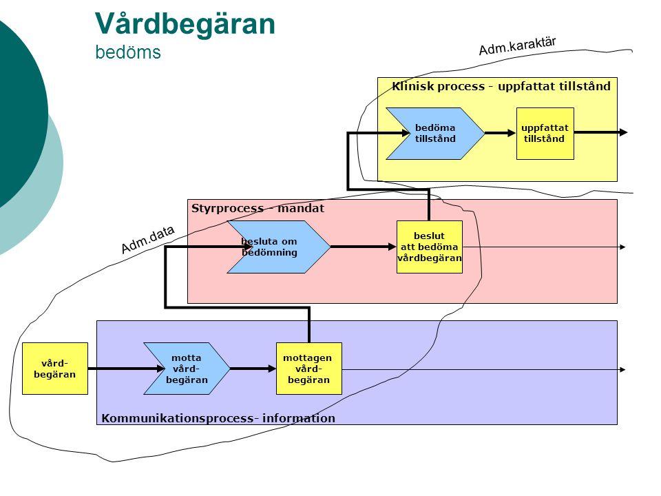 Vårdbegäran bedöms Adm.karaktär Adm.data