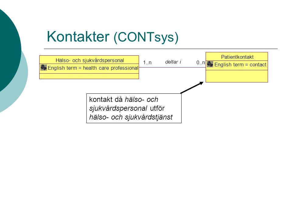 Kontakter (CONTsys) Hälso- och sjukvårdspersonal. English term = health care professional. Patientkontakt.