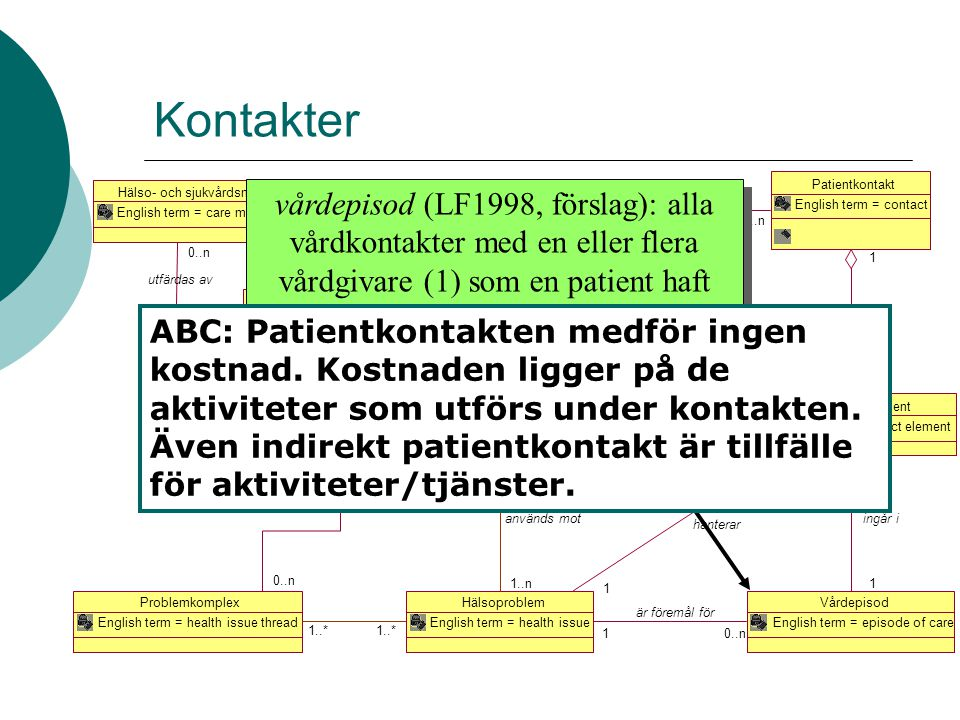 Kontakter Patientkontakt. English term = contact. Hälso- och sjukvårdsmandat. English term = care mandate.