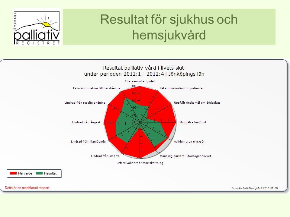 Resultat för sjukhus och hemsjukvård