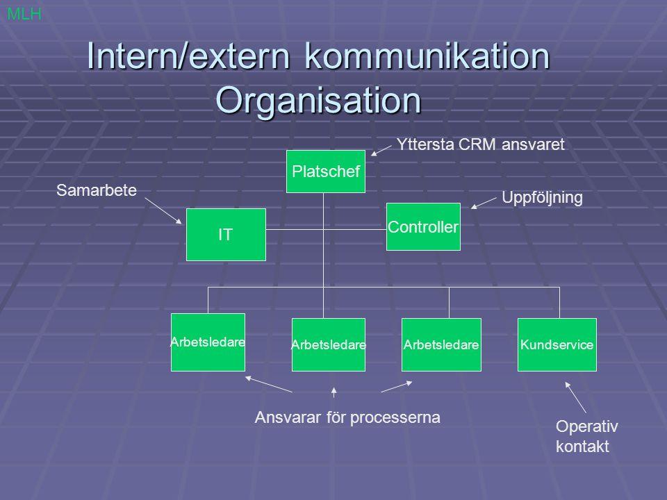 Intern/extern kommunikation Organisation