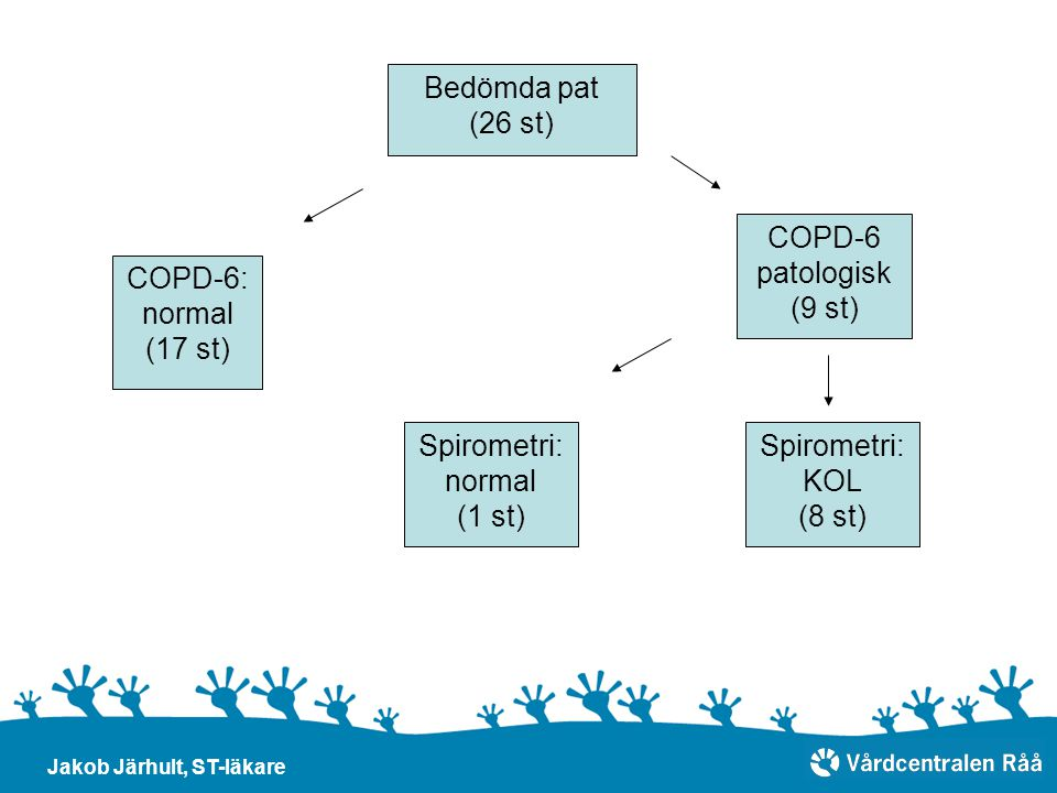 Bedömda pat (26 st) COPD-6 patologisk (9 st) COPD-6: normal (17 st)