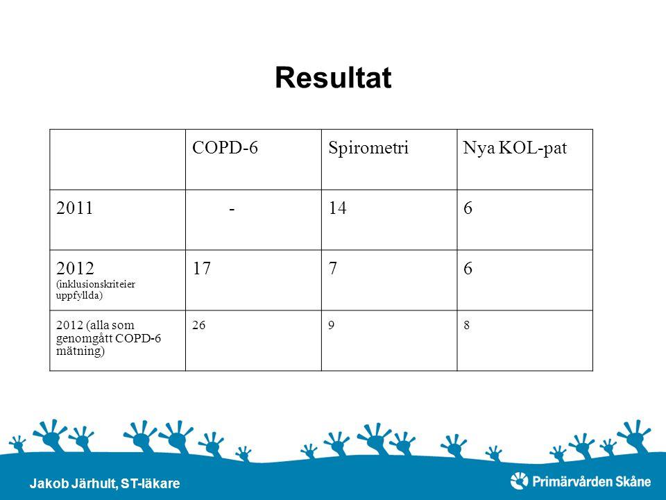 Resultat COPD-6 Spirometri Nya KOL-pat 2011 - 14 6
