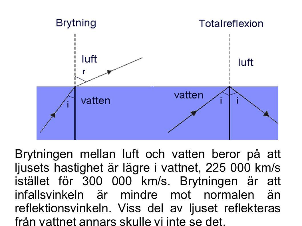 Brytningen mellan luft och vatten beror på att ljusets hastighet är lägre i vattnet, 225 000 km/s istället för 300 000 km/s.