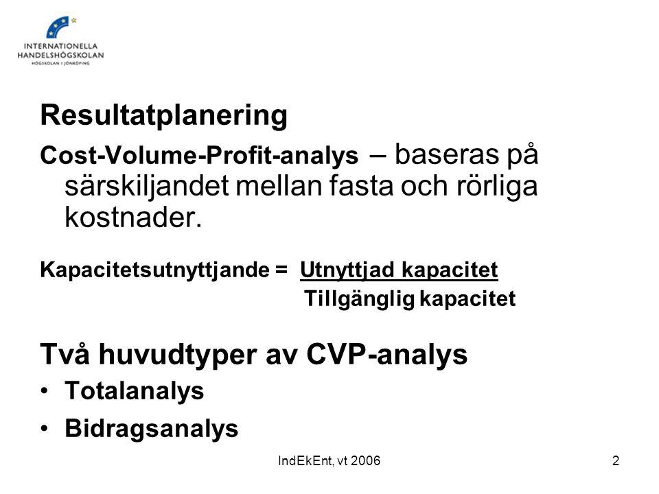 Två huvudtyper av CVP-analys