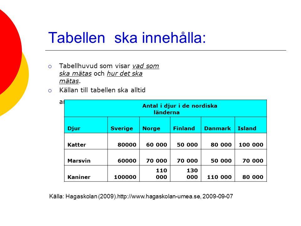 Tabellen ska innehålla: