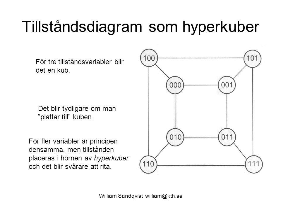 Tillståndsdiagram som hyperkuber
