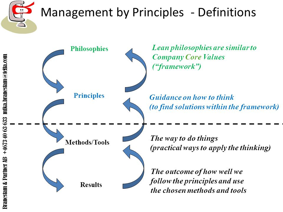 Management by Principles - Definitions
