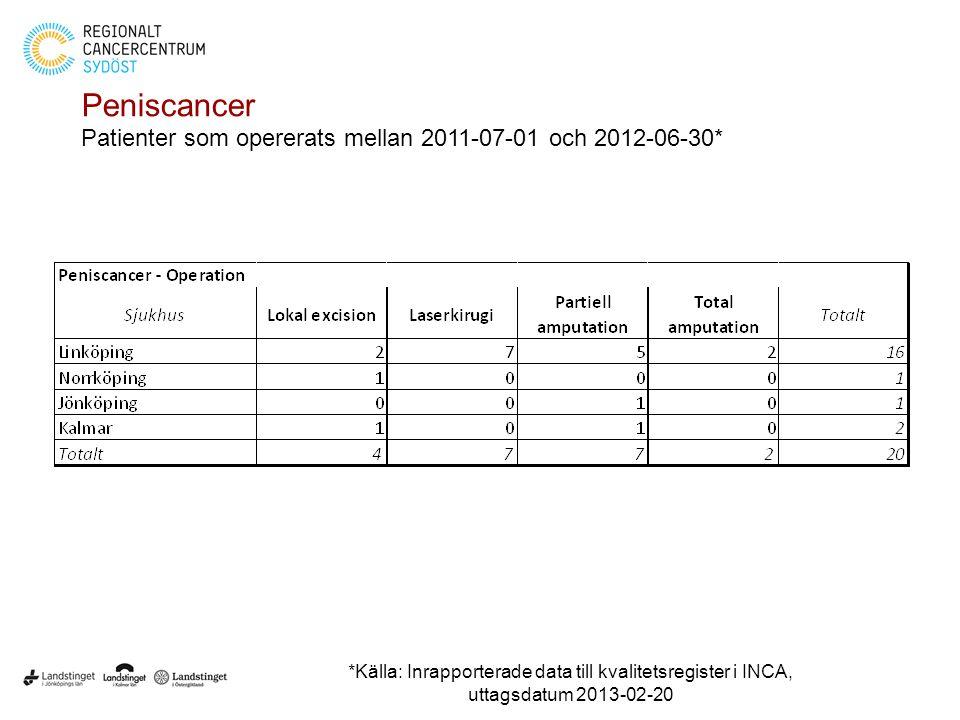 Peniscancer Patienter som opererats mellan 2011-07-01 och 2012-06-30*