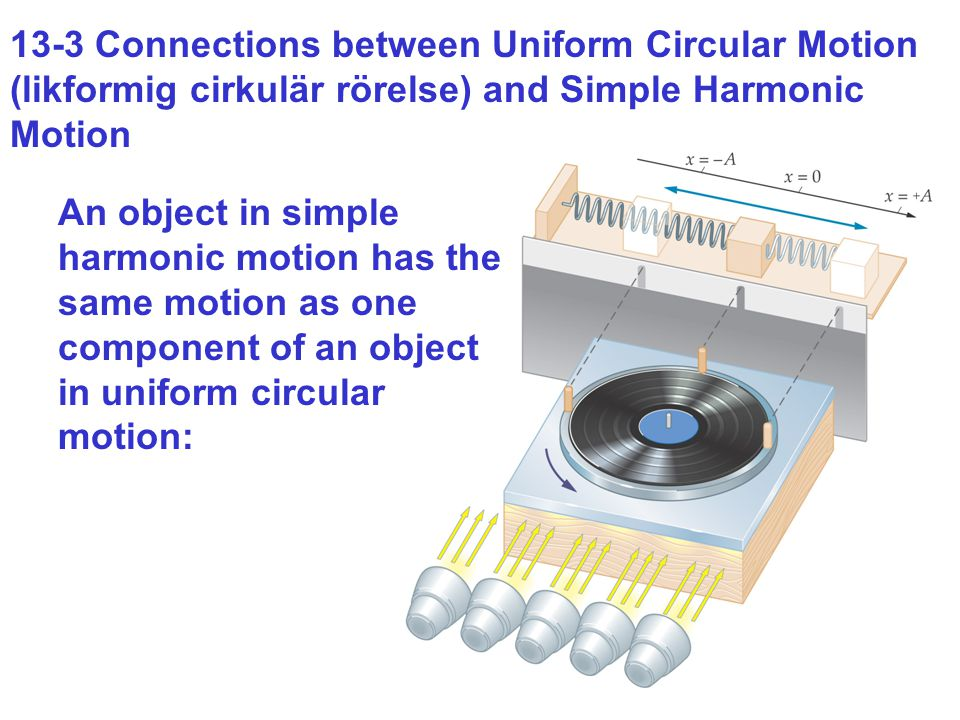 13-3 Connections between Uniform Circular Motion (likformig cirkulär rörelse) and Simple Harmonic Motion