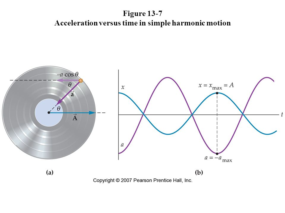 Figure 13-7 Acceleration versus time in simple harmonic motion