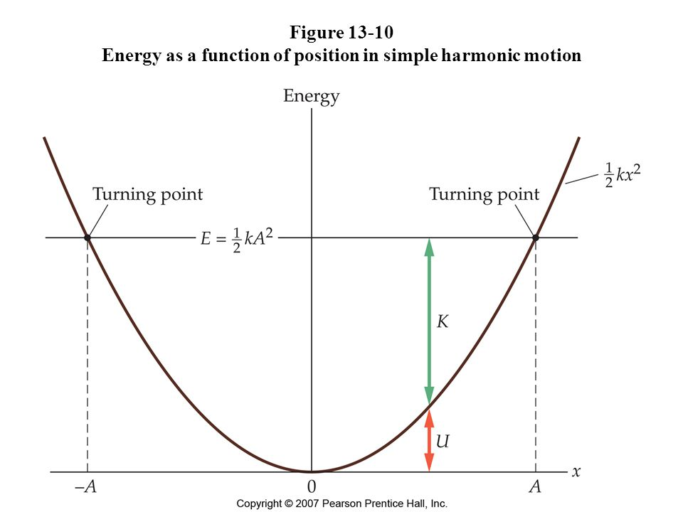 Figure 13-10 Energy as a function of position in simple harmonic motion