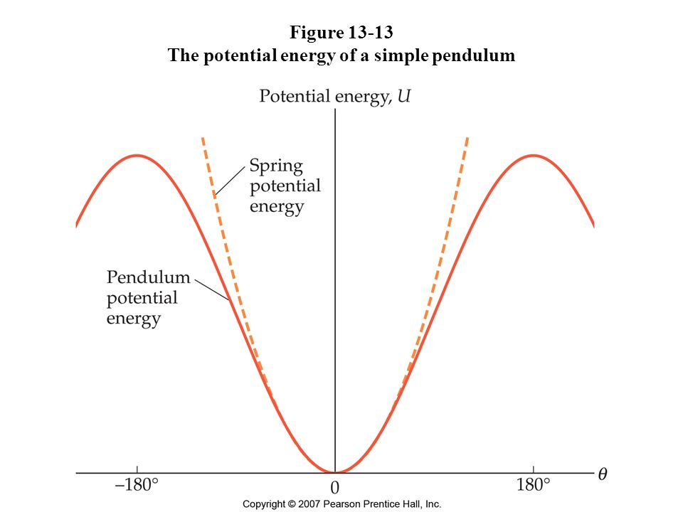 Figure 13-13 The potential energy of a simple pendulum