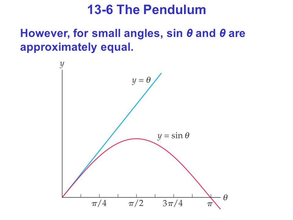 13-6 The Pendulum However, for small angles, sin θ and θ are approximately equal.