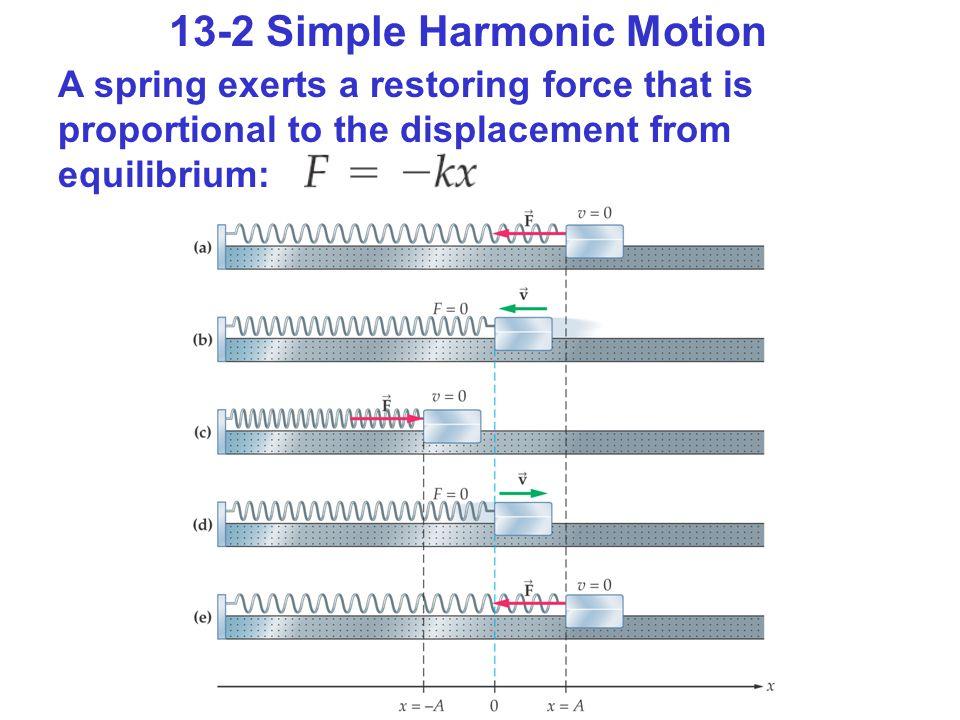 13-2 Simple Harmonic Motion