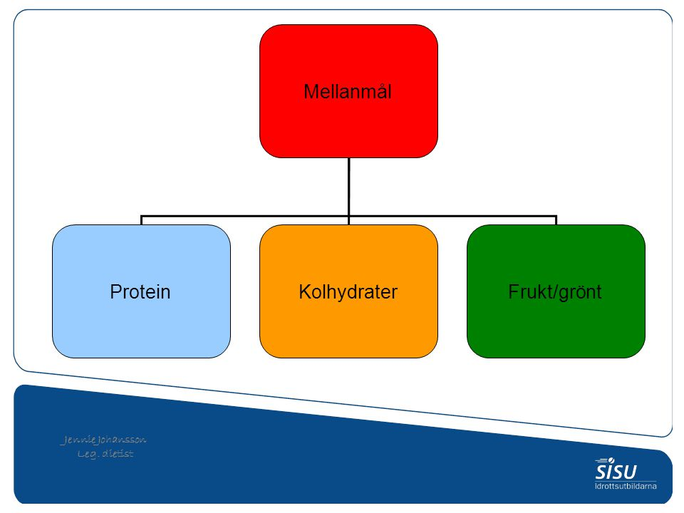 Mellanmål Protein Kolhydrater Frukt/grönt Jennie Johansson