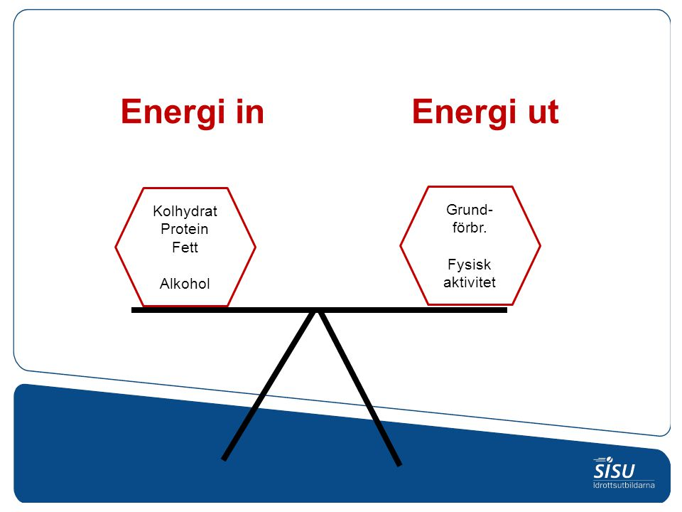 Energi in Energi ut Kolhydrat Grund- Protein förbr. Fett