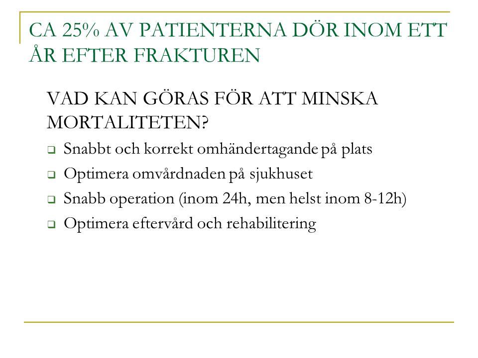 CA 25% AV PATIENTERNA DÖR INOM ETT ÅR EFTER FRAKTUREN