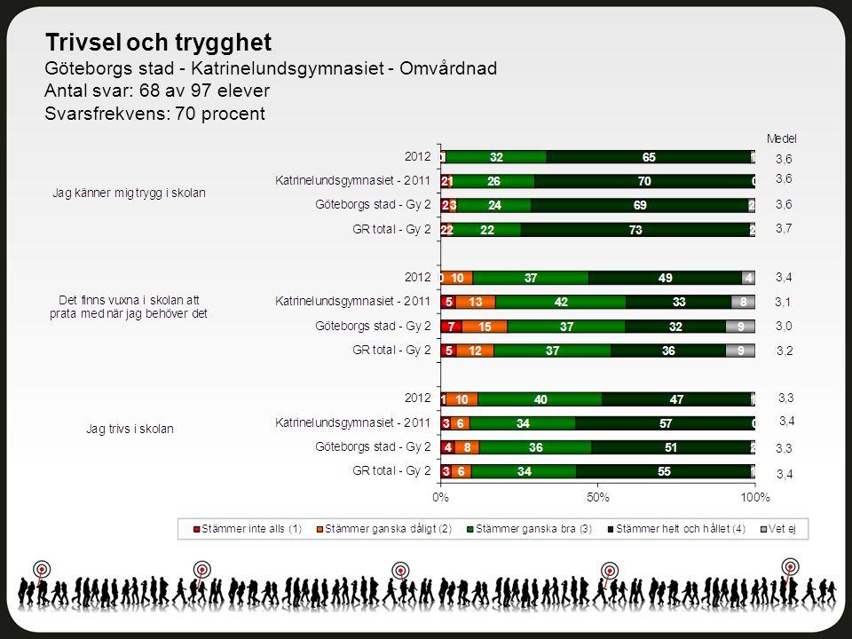 Trivsel och trygghet Göteborgs stad - Katrinelundsgymnasiet - Omvårdnad. Antal svar: 68 av 97 elever.