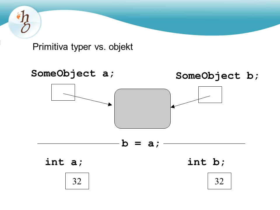 Primitiva typer vs. objekt