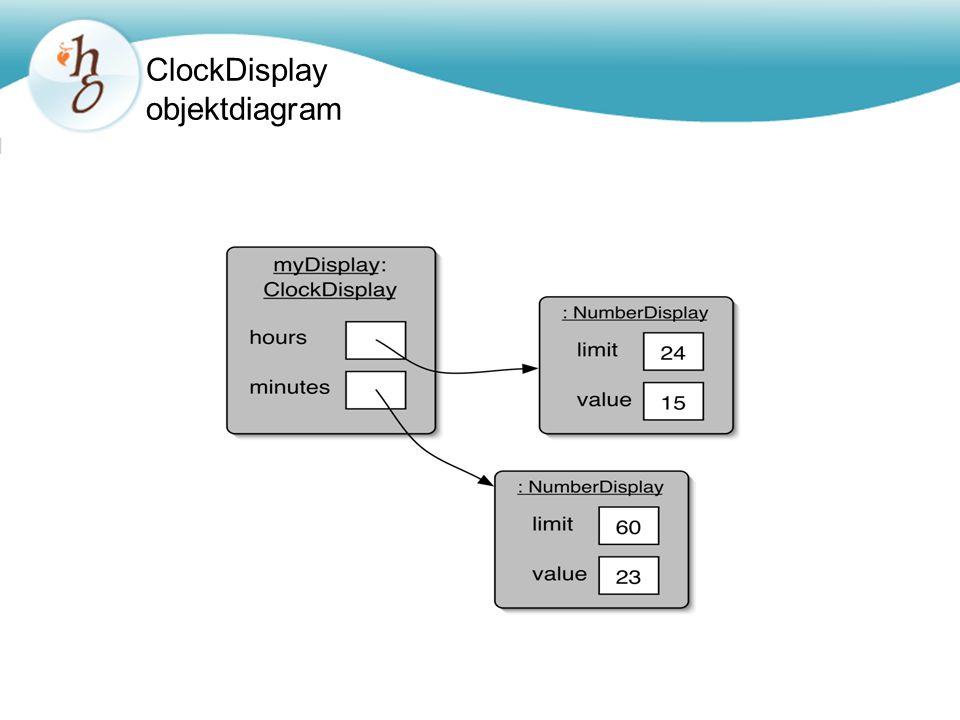 ClockDisplay objektdiagram