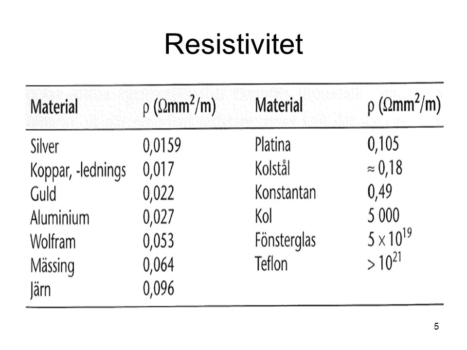 Resistivitet