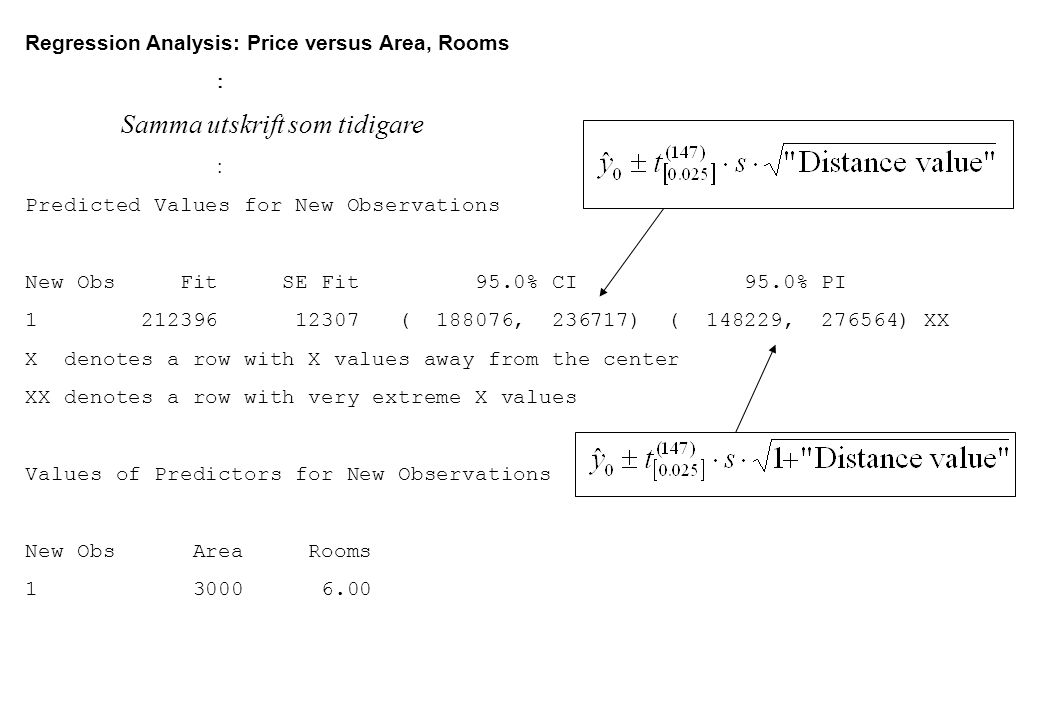 Regression Analysis: Price versus Area, Rooms
