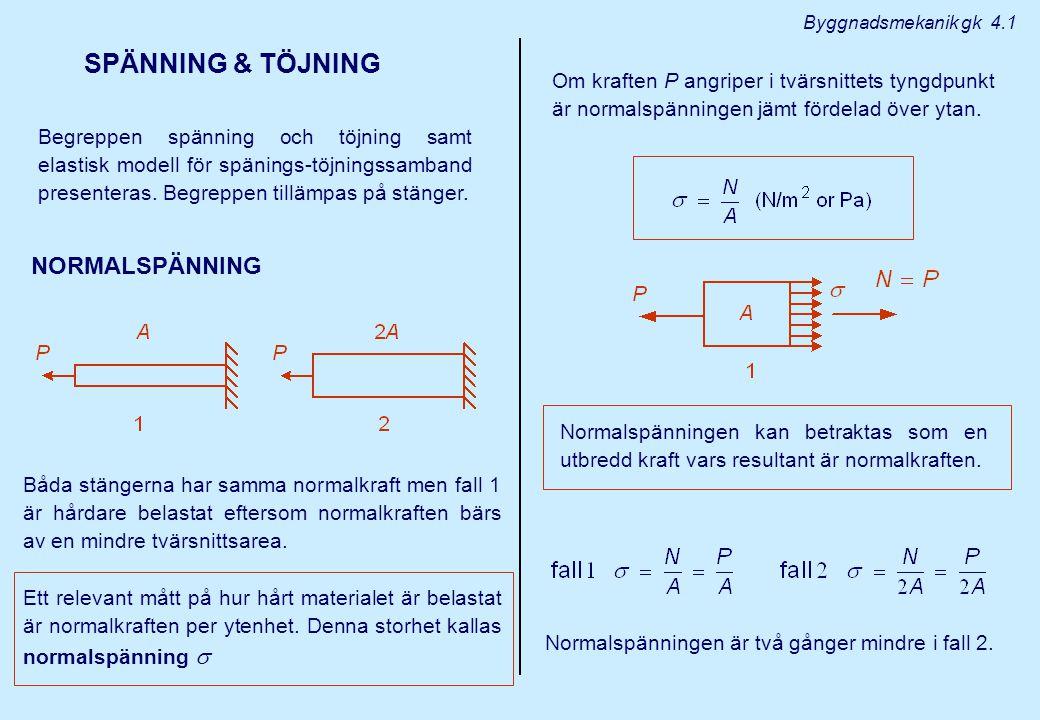SPÄNNING & TÖJNING NORMALSPÄNNING