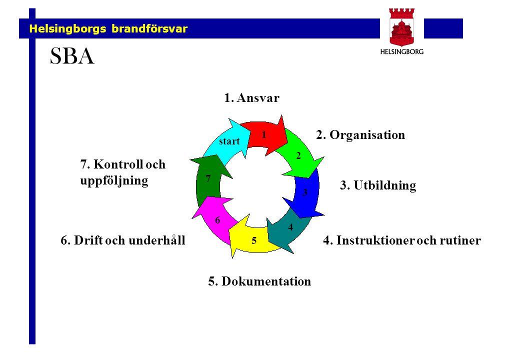 SBA 1. Ansvar 2. Organisation 4. Instruktioner och rutiner